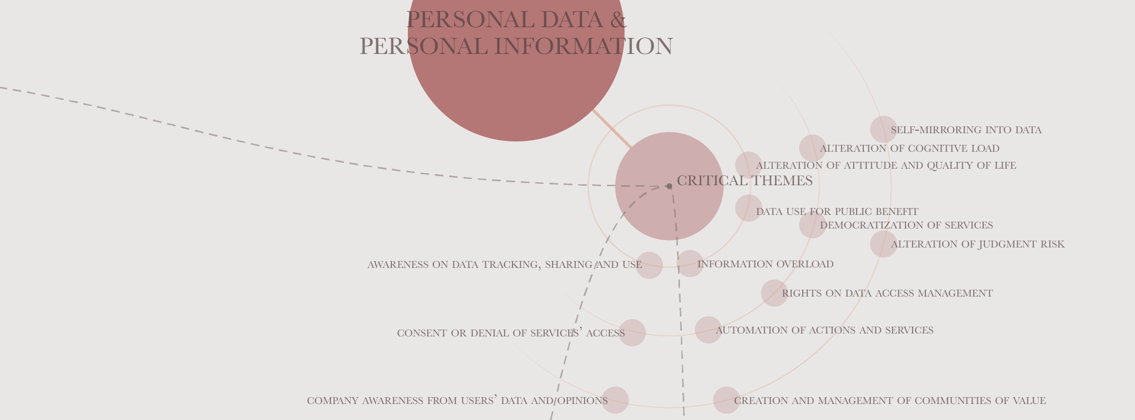 12 Critical Themes on the Use of Personal Information