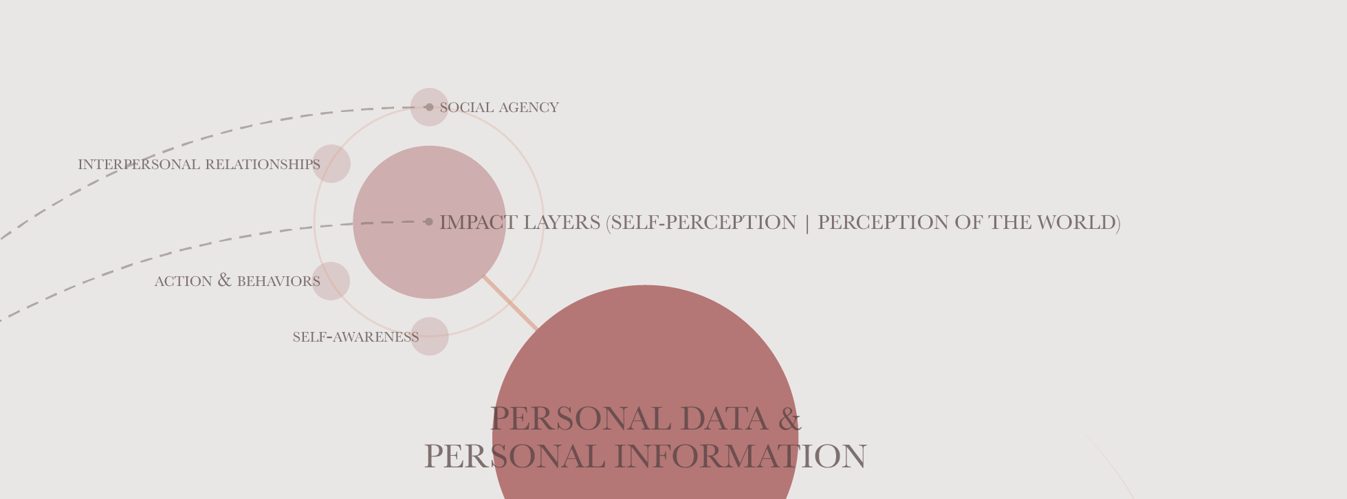 Impact layers of the use of personal information